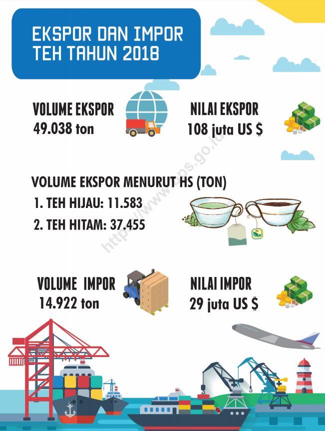 export dan impor teh 2018